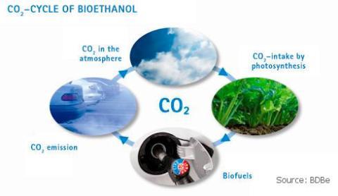 bioethanol pejs